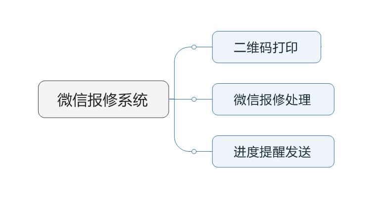 微信报修系统结构图